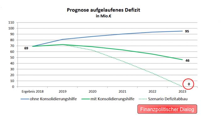Finanzpolitische Nachhaltigkeitsstrategie