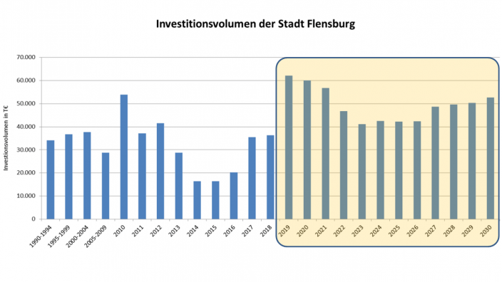 Strategische Investitionsplanung