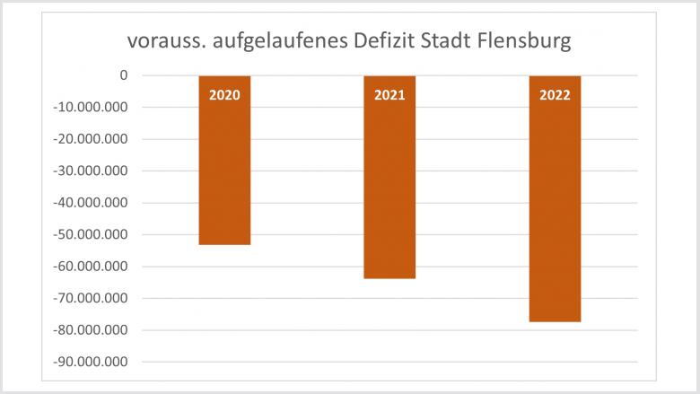 Aufgelaufenes Defizit der Stadt Flensburg